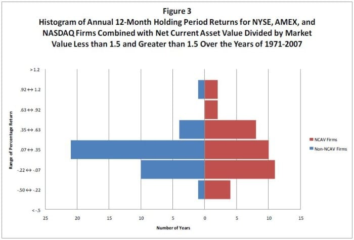 ncav stocks percentage returns and number of years
