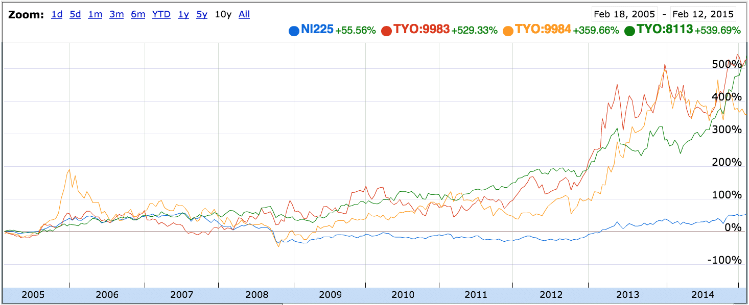 10-year chart of Fast Retailing (Uniqlo-brand apparel), Softbank (wireless; Alibaba and Yahoo! Japan investments), and Unicharm (known for its diapers, babies and adults). Percent return vs. Nikkei 225.