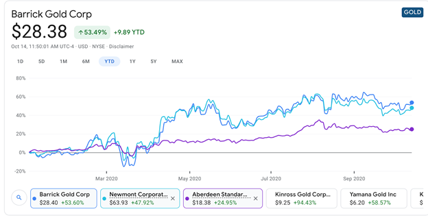"""Cheap Gold Stocks"""